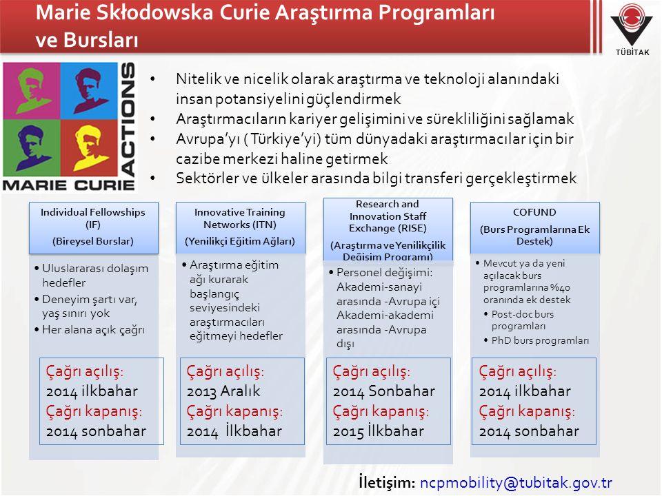 TÜBİTAK Marie Skłodowska Curie Araştırma Programları ve Bursları Individual Fellowships (IF) (Bireysel Burslar) Uluslararası dolaşım hedefler Deneyim şartı var, yaş sınırı yok Her alana açık çağrı Innovative Training Networks (ITN) (Yenilikçi Eğitim Ağları) Araştırma eğitim ağı kurarak başlangıç seviyesindeki araştırmacıları eğitmeyi hedefler Research and Innovation Staff Exchange (RISE) (Araştırma ve Yenilikçilik Değişim Programı) Personel değişimi: Akademi-sanayi arasında -Avrupa içi Akademi-akademi arasında -Avrupa dışı COFUND (Burs Programlarına Ek Destek) Mevcut ya da yeni açılacak burs programlarına %40 oranında ek destek Post-doc burs programları PhD burs programları Çağrı açılış: 2014 ilkbahar Çağrı kapanış: 2014 sonbahar Çağrı açılış: 2013 Aralık Çağrı kapanış: 2014 İlkbahar Çağrı açılış: 2014 Sonbahar Çağrı kapanış: 2015 İlkbahar Çağrı açılış: 2014 ilkbahar Çağrı kapanış: 2014 sonbahar İletişim: ncpmobility@tubitak.gov.tr Nitelik ve nicelik olarak araştırma ve teknoloji alanındaki insan potansiyelini güçlendirmek Araştırmacıların kariyer gelişimini ve sürekliliğini sağlamak Avrupa'yı ( Türkiye'yi) tüm dünyadaki araştırmacılar için bir cazibe merkezi haline getirmek Sektörler ve ülkeler arasında bilgi transferi gerçekleştirmek