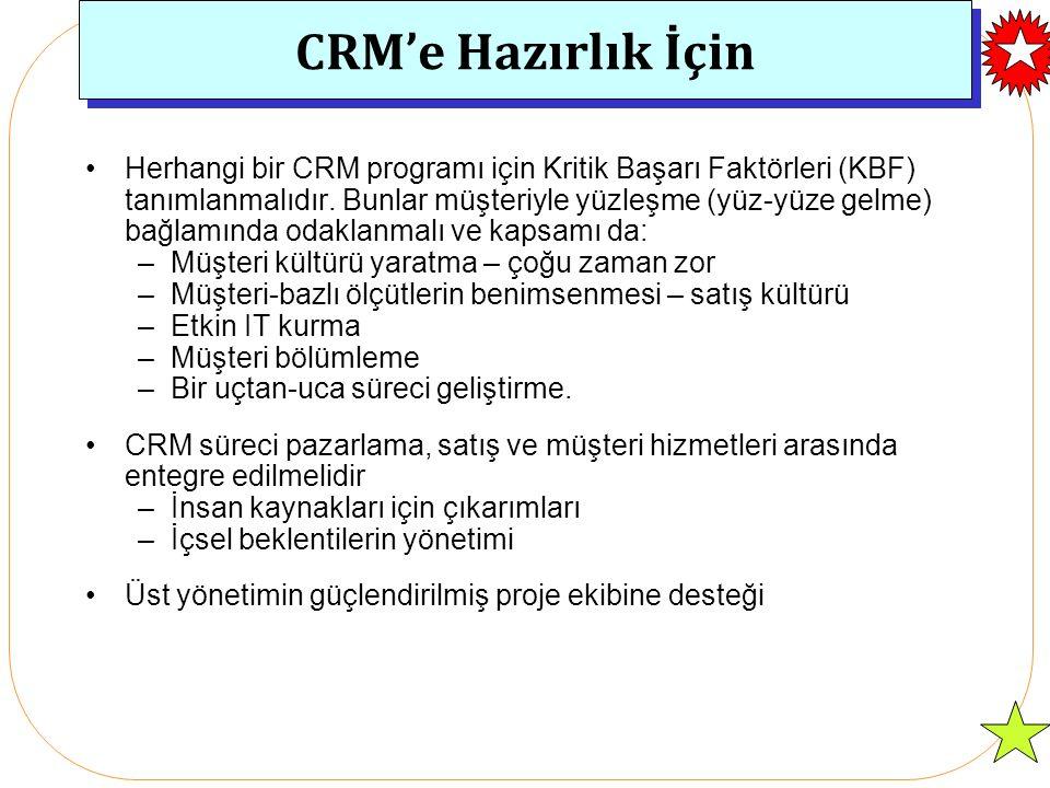 CRM'e Hazırlık İçin Herhangi bir CRM programı için Kritik Başarı Faktörleri (KBF) tanımlanmalıdır.
