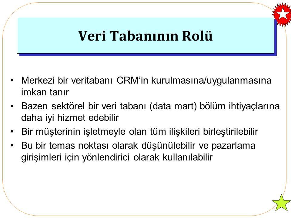 Merkezde Veri Tabanı İşlem verileri Pazarlama Veritabanı Depo/Market Çağrı Merkezi Hesaplar & Krediler Müşteri Hizmetleri Pazarlama Lojistik & Dağıtım CRM OPERASYONEL Çağrı merkezi analizi Müşteri kampanyaları İletişim ANALİTİK Veri Madenciliği OLAP Raporlama Web sitesi