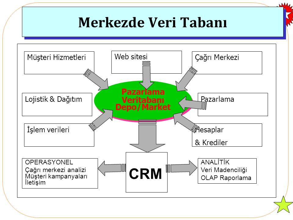 CRM Sistemleri CRM Sistemleri genel olarak –Çağrı merkezi yönetimi sistemleri –Satış Otomasyon sistemlerinden ortaya çıkmaktadır.