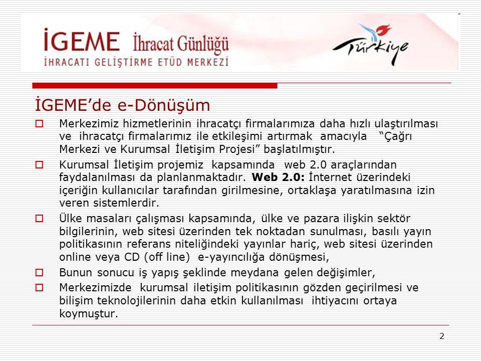 2 İGEME'de e-Dönüşüm  Merkezimiz hizmetlerinin ihracatçı firmalarımıza daha hızlı ulaştırılması ve ihracatçı firmalarımız ile etkileşimi artırmak amacıyla Çağrı Merkezi ve Kurumsal İletişim Projesi başlatılmıştır.