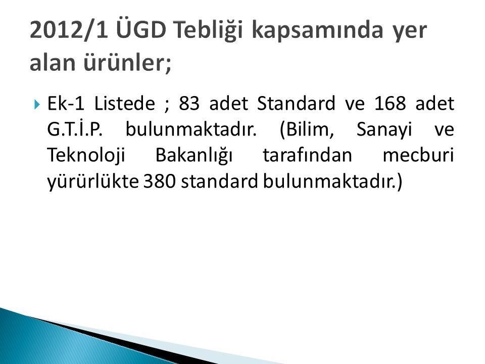  Ek-1 Listede ; 83 adet Standard ve 168 adet G.T.İ.P. bulunmaktadır. (Bilim, Sanayi ve Teknoloji Bakanlığı tarafından mecburi yürürlükte 380 standard