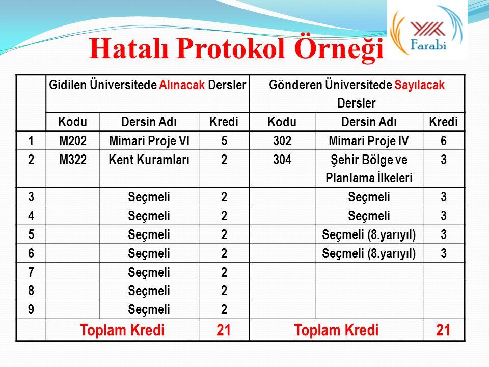 Gidilen Üniversitede Alınacak Dersler Gönderen Üniversitede Sayılacak Dersler KoduDersin AdıKrediKoduDersin AdıKredi 1M202Mimari Proje VI5302Mimari Pr
