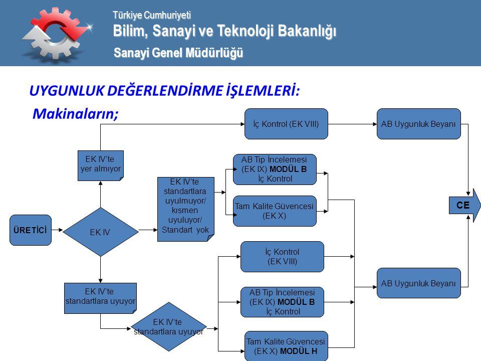 Bilim, Sanayi ve Teknoloji Bakanlığı Türkiye Cumhuriyeti Sanayi Genel Müdürlüğü UYGUNLUK DEĞERLENDİRME İŞLEMLERİ: Makinaların; ÜRETİCİ EK IV EK IV'te standartlara uyulmuyor/ kısmen uyuluyor/ Standart yok EK IV'te yer almıyor EK IV'te standartlara uyuyor EK IV'te standartlara uyuyor İç Kontrol (EK VIII) AB Tip İncelemesi (EK IX) MODÜL B İç Kontrol Tam Kalite Güvencesi (EK X) İç Kontrol (EK VIII) AB Tip İncelemesi (EK IX) MODÜL B İç Kontrol Tam Kalite Güvencesi (EK X) MODÜL H AB Uygunluk Beyanı CE