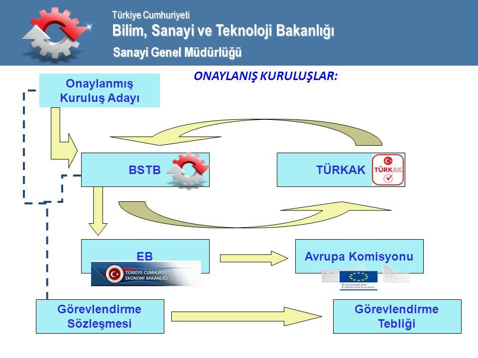 Bilim, Sanayi ve Teknoloji Bakanlığı Türkiye Cumhuriyeti Sanayi Genel Müdürlüğü ONAYLANIŞ KURULUŞLAR: Onaylanmış Kuruluş Adayı BSTB EB TÜRKAK Avrupa Komisyonu Görevlendirme Tebliği Görevlendirme Sözleşmesi