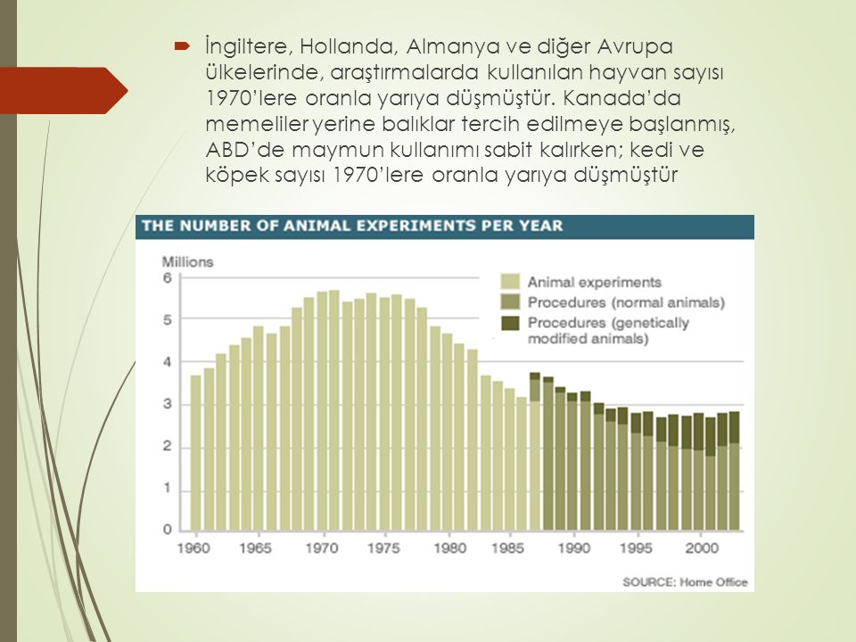  İngiltere, Hollanda, Almanya ve diğer Avrupa ülkelerinde, araştırmalarda kullanılan hayvan sayısı 1970'lere oranla yarıya düşmüştür. Kanada'da memel