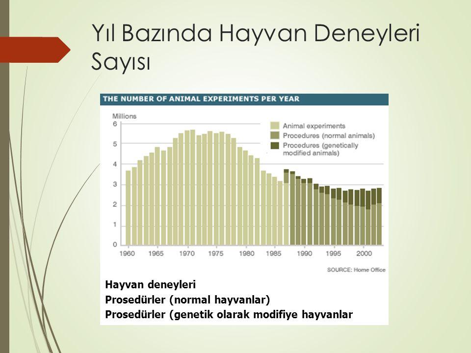 Speciesism - Türcülük  Hayvan hakları savunucuları sıklıkla kendileri ile aynı görüşte olmayanları türcülük ile suçlar.
