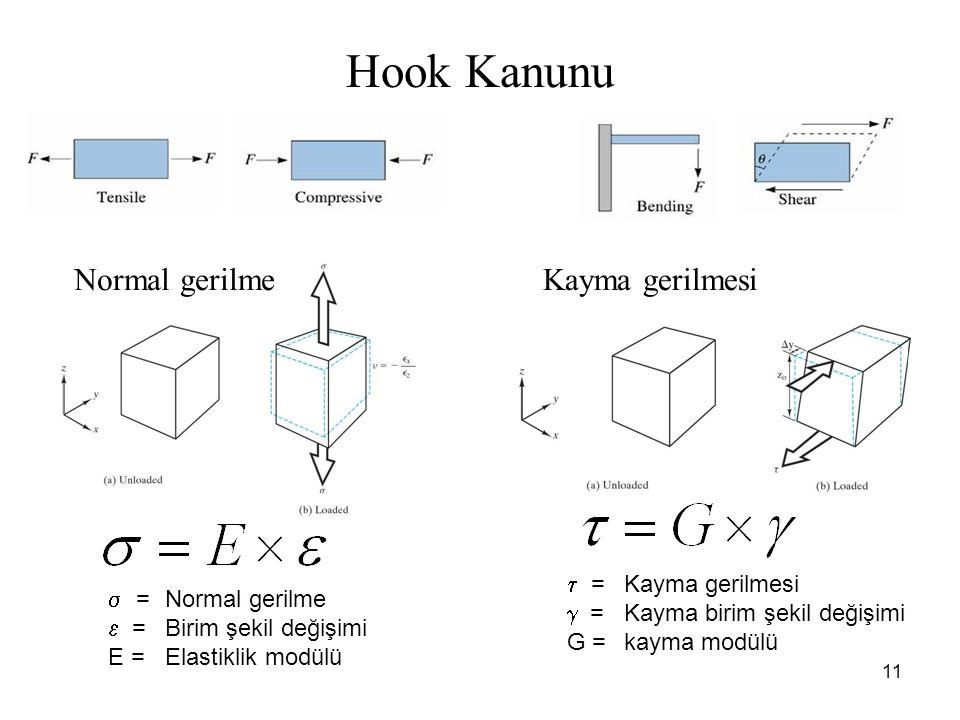 11  =Normal gerilme  =Birim şekil değişimi E =Elastiklik modülü  =Kayma gerilmesi  =Kayma birim şekil değişimi G =kayma modülü Hook Kanunu Kayma gerilmesiNormal gerilme