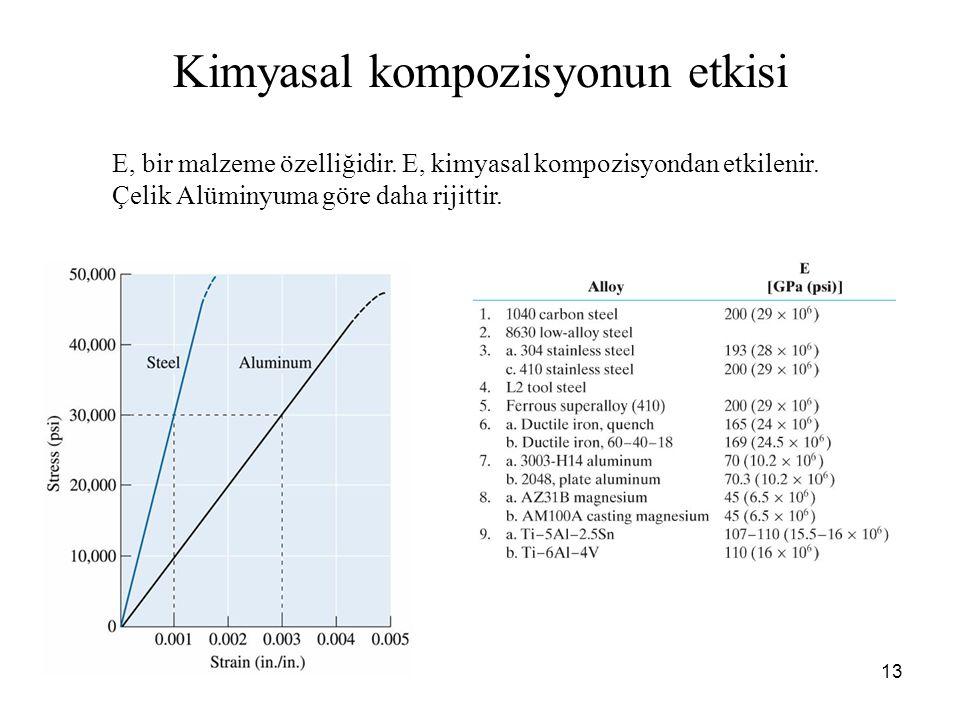 13 E, bir malzeme özelliğidir. E, kimyasal kompozisyondan etkilenir.