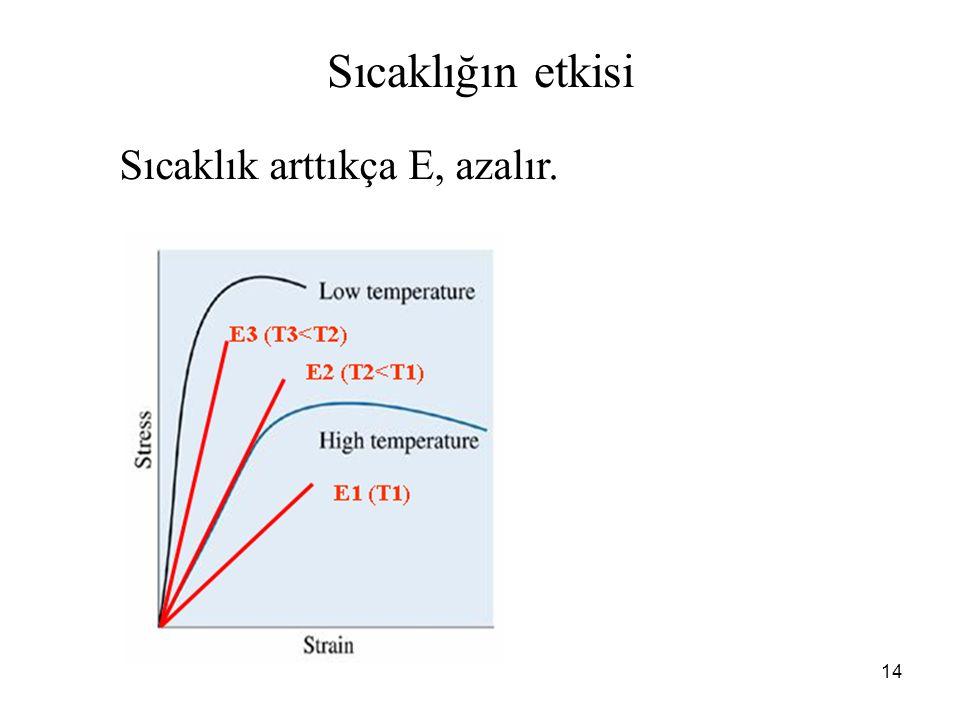 14 Sıcaklık arttıkça E, azalır. Sıcaklığın etkisi