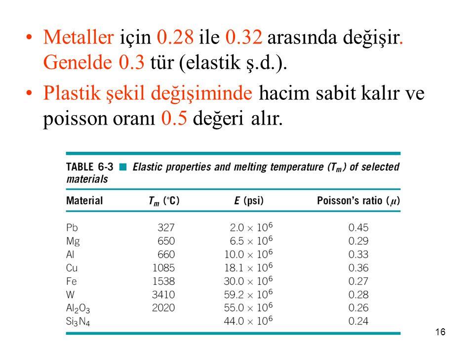 16 Metaller için 0.28 ile 0.32 arasında değişir. Genelde 0.3 tür (elastik ş.d.). Plastik şekil değişiminde hacim sabit kalır ve poisson oranı 0.5 değe