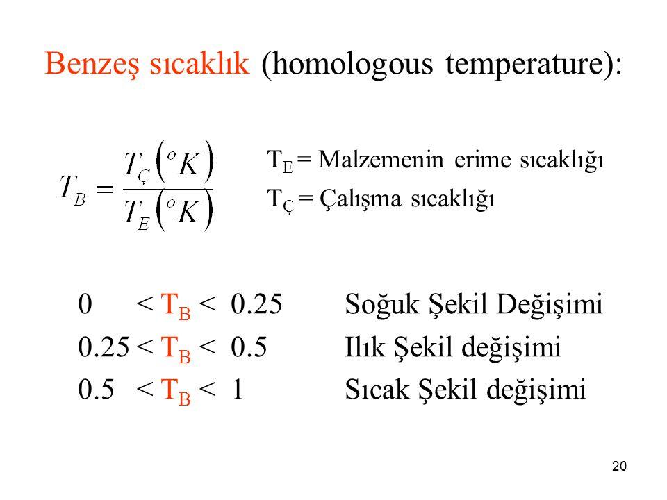 20 Benzeş sıcaklık (homologous temperature): T E = Malzemenin erime sıcaklığı T Ç = Çalışma sıcaklığı 0 < T B < 0.25Soğuk Şekil Değişimi 0.25 < T B <
