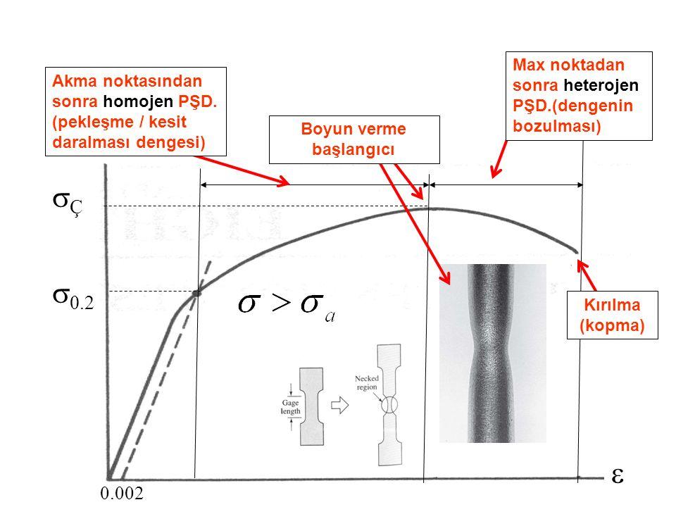 27   0.2 ÇÇ 0.002 Akma noktasından sonra homojen PŞD. (pekleşme / kesit daralması dengesi) Boyun verme başlangıcı Max noktadan sonra heterojen PŞD