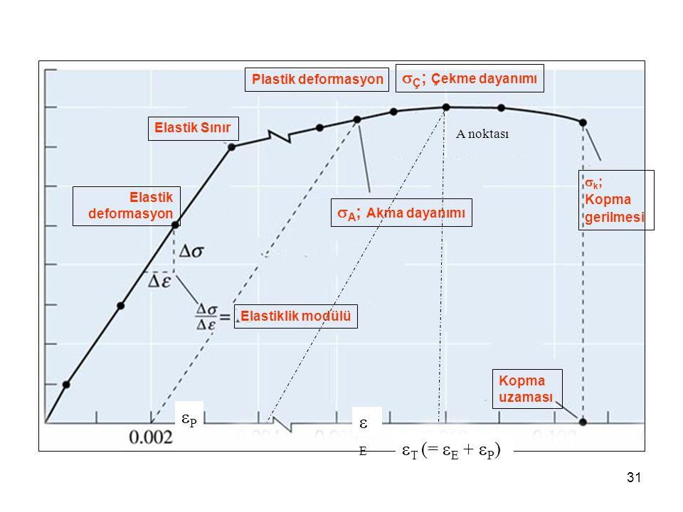 31  A ; Akma dayanımı  Ç ; Çekme dayanımı Elastiklik modülü  k ; Kopma gerilmesi Kopma uzaması Elastik Sınır Plastik deformasyon Elastik deformasyon A noktası  T (=  E +  P ) EE PP
