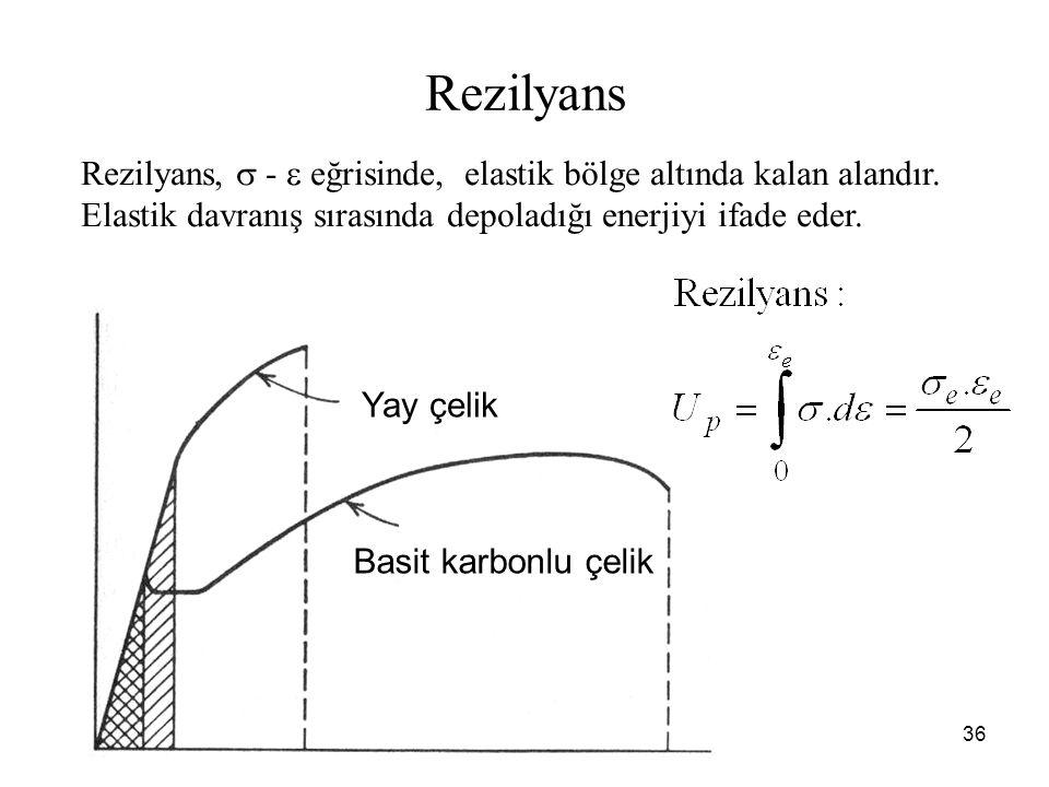 36 Basit karbonlu çelik Yay çelik Rezilyans Rezilyans,  -  eğrisinde, elastik bölge altında kalan alandır.