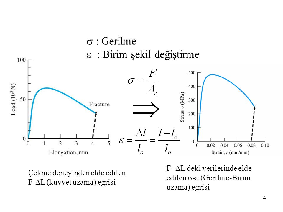 4 Çekme deneyinden elde edilen F-  L (kuvvet uzama) eğrisi F-  L deki verilerinde elde edilen  -  (Gerilme-Birim uzama) eğrisi  : Gerilme  : Bir