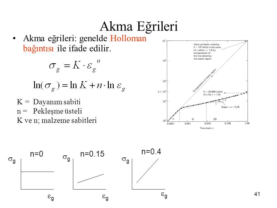 41 Akma Eğrileri Akma eğrileri: genelde Holloman bağıntısı ile ifade edilir. K=Dayanım sabiti n =Pekleşme üsteli K ve n; malzeme sabitleri n=0 n=0.4 n