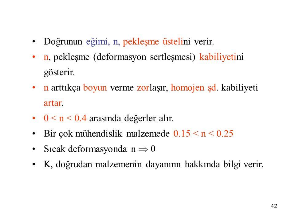 42 Doğrunun eğimi, n, pekleşme üstelini verir.