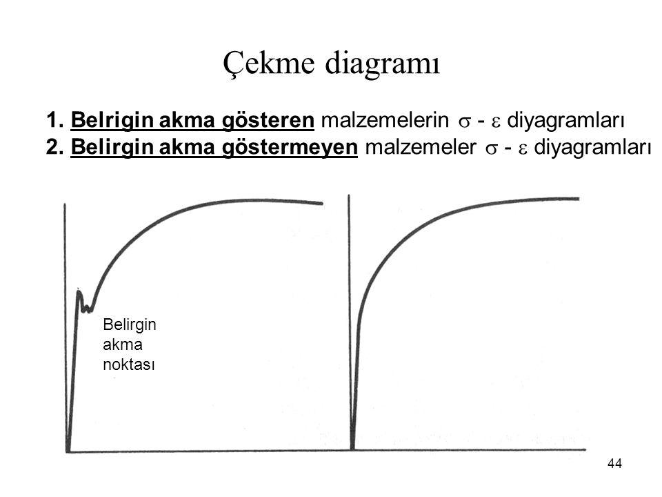 44 Çekme diagramı 1.Belrigin akma gösteren malzemelerin  -  diyagramları 2.Belirgin akma göstermeyen malzemeler  -  diyagramları Belirgin akma noktası