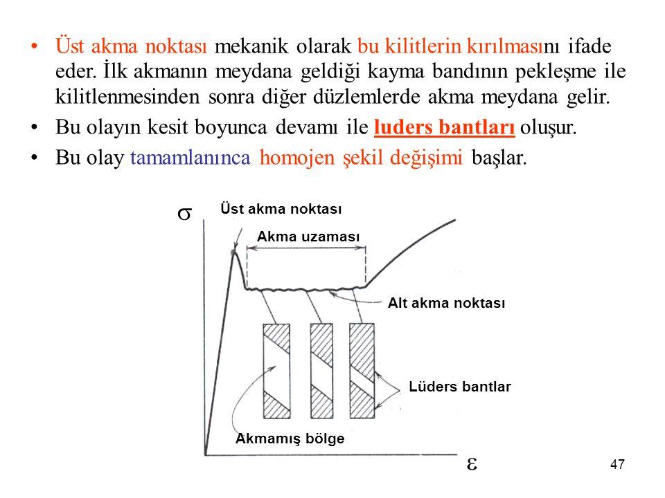 47   Akma uzaması Alt akma noktası Üst akma noktası Lüders bantlar Akmamış bölge Üst akma noktası mekanik olarak bu kilitlerin kırılmasını ifade eder.