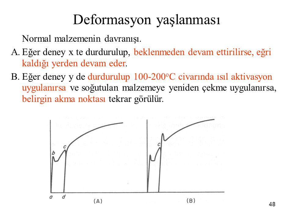 48 Normal malzemenin davranışı. A.Eğer deney x te durdurulup, beklenmeden devam ettirilirse, eğri kaldığı yerden devam eder. B.Eğer deney y de durduru