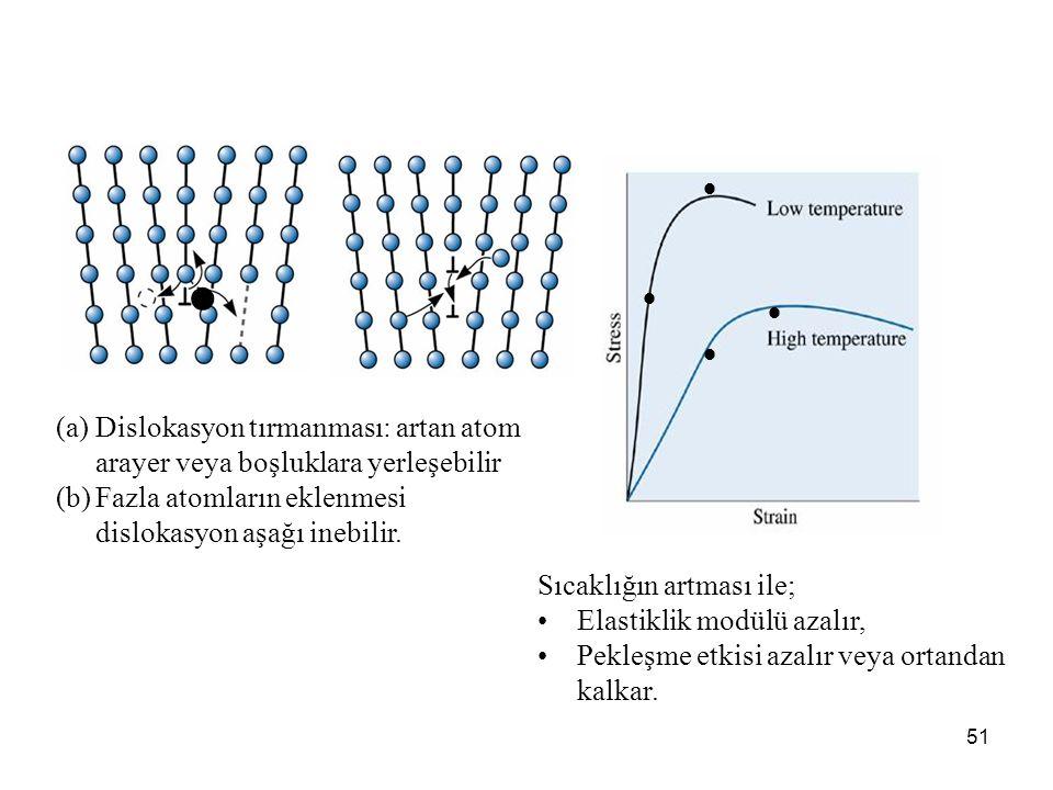 51 (a)Dislokasyon tırmanması: artan atom arayer veya boşluklara yerleşebilir (b)Fazla atomların eklenmesi dislokasyon aşağı inebilir. Sıcaklığın artma