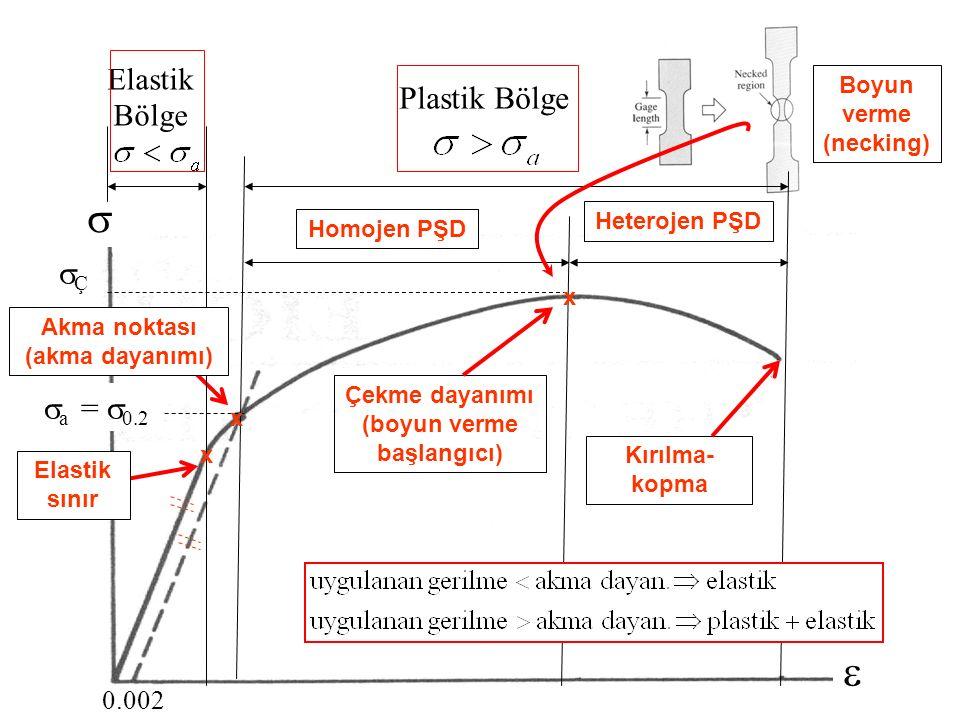 6 Elastik Bölge    a =  0.2 ÇÇ 0.002 Plastik Bölge x x Çekme dayanımı (boyun verme başlangıcı) Kırılma- kopma Homojen PŞD Heterojen PŞD Akma nok