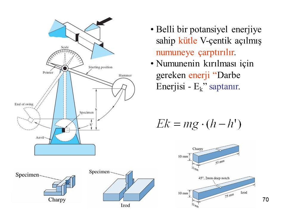 """70 Belli bir potansiyel enerjiye sahip kütle V-çentik açılmış numuneye çarptırılır. Numunenin kırılması için gereken enerji """"Darbe Enerjisi - E k """" sa"""