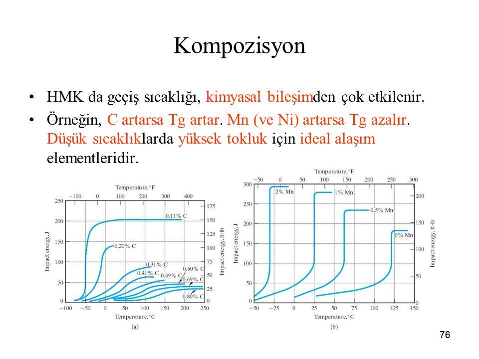 76 Kompozisyon HMK da geçiş sıcaklığı, kimyasal bileşimden çok etkilenir. Örneğin, C artarsa Tg artar. Mn (ve Ni) artarsa Tg azalır. Düşük sıcaklıklar