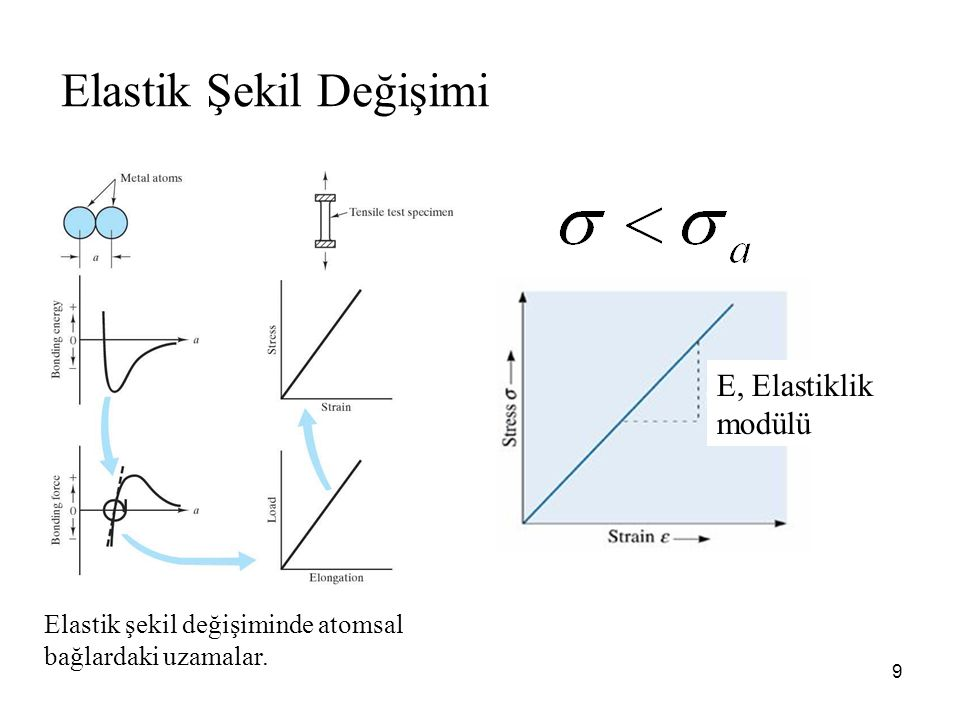 9 Elastik Şekil Değişimi Elastik şekil değişiminde atomsal bağlardaki uzamalar. E, Elastiklik modülü