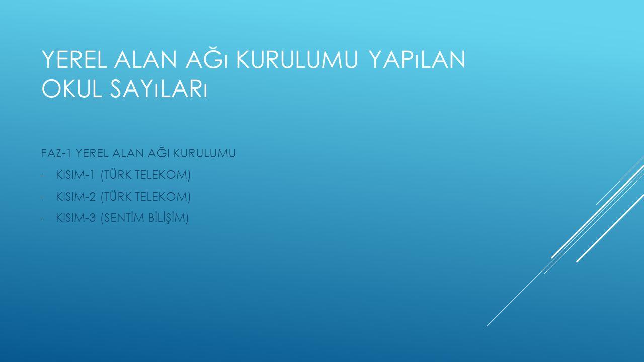 YEREL ALAN AĞı KURULUMU YAPıLAN OKUL SAYıLARı FAZ-1 YEREL ALAN AĞI KURULUMU - KISIM-1 (TÜRK TELEKOM) - KISIM-2 (TÜRK TELEKOM) - KISIM-3 (SENTİM BİLİŞİM)