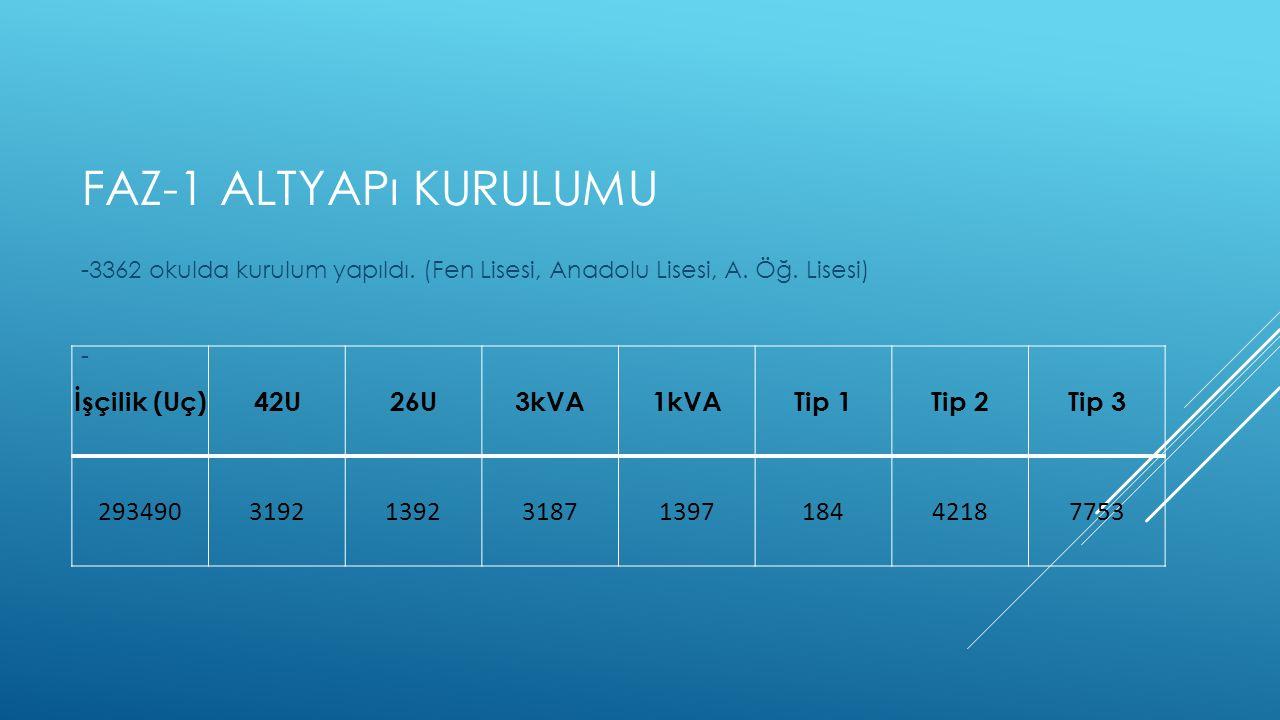 FAZ-1 ALTYAPı KURULUMU -3362 okulda kurulum yapıldı.