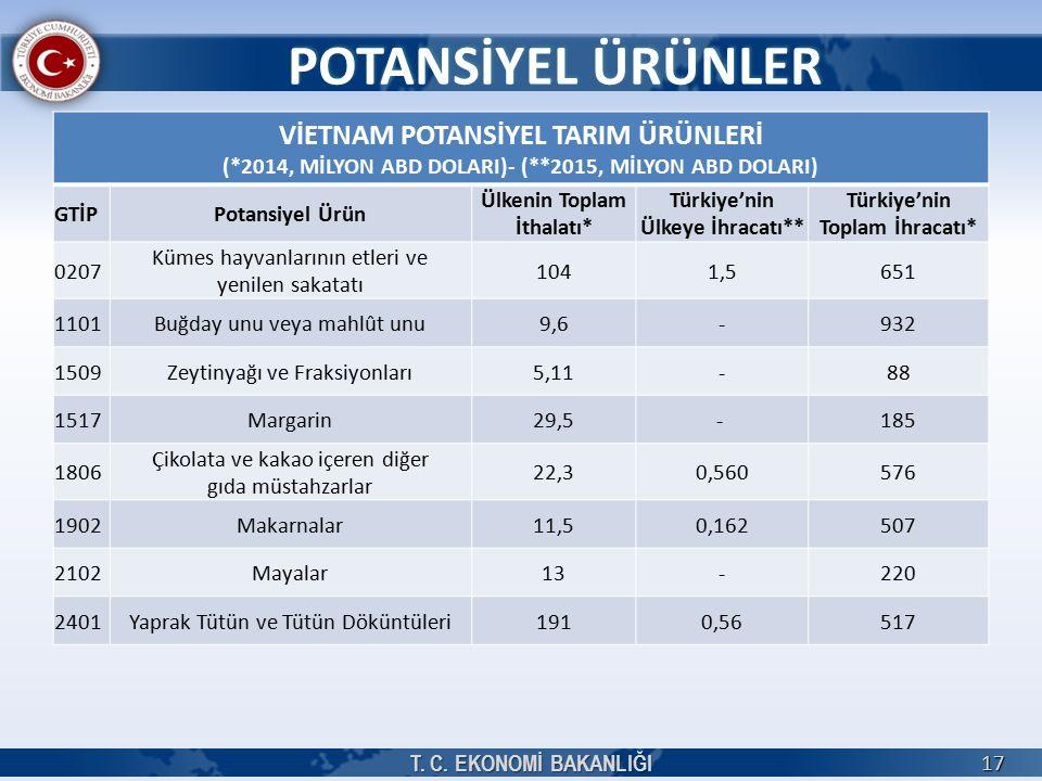 17 VİETNAM POTANSİYEL TARIM ÜRÜNLERİ (*2014, MİLYON ABD DOLARI)- (**2015, MİLYON ABD DOLARI) GTİPPotansiyel Ürün Ülkenin Toplam İthalatı* Türkiye'nin Ülkeye İhracatı** Türkiye'nin Toplam İhracatı* 0207 Kümes hayvanlarının etleri ve yenilen sakatatı 1041,5651 1101Buğday unu veya mahlût unu9,6-932 1509Zeytinyağı ve Fraksiyonları5,11-88 1517Margarin29,5- 185 1806 Çikolata ve kakao içeren diğer gıda müstahzarlar 22,30,560576 1902Makarnalar11,50,162507 2102Mayalar13-220 2401Yaprak Tütün ve Tütün Döküntüleri1910,56517 POTANSİYEL ÜRÜNLER