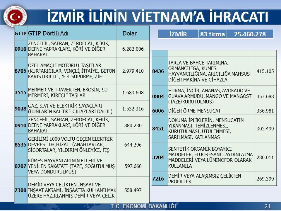 GTIP GTIP Dörtlü Adı Dolar 0910 ZENCEFİL, SAFRAN, ZERDEÇAL, KEKİK, DEFNE YAPRAKLARI, KÖRİ VE DİĞER BAHARAT 6.282.006 8705 ÖZEL AMAÇLI MOTORLU TAŞITLAR (KURTARICILAR, VİNÇLİ, İTFAİYE, BETON KARIŞTIRICILI, YOL SÜPÜRME, ZİFT 2.979.410 2515 MERMER VE TRAVERTEN, EKOSİN, SU MERMERİ, KİREÇLİ TAŞLAR 1.683.608 9028 GAZ, SIVI VE ELEKTRİK SAYAÇLARI (BUNLARIN KALİBRE CİHAZLARI DAHİL) 1.532.316 0910 ZENCEFİL, SAFRAN, ZERDEÇAL, KEKİK, DEFNE YAPRAKLARI, KÖRİ VE DİĞER BAHARAT 880.230 8535 GERİLİMİ 1000 VOLTU GEÇEN ELEKTRİK DEVRESİ TEÇHİZATI (ANAHTARLAR, SİGORTALAR, YILDIRIM ÖNLEYİCİ, FİŞ 644.296 0207 KÜMES HAYVANLARININ ETLERİ VE YENİLEN SAKATATI (TAZE, SOĞUTULMUŞ VEYA DONDURULMUŞ) 597.660 7308 DEMİR VEYA ÇELİKTEN İNŞAAT VE İNŞAAT AKSAMI, İNŞAATTA KULLANILMAK ÜZERE HAZIRLANMIŞ DEMİR VEYA ÇELİK 558.497 İZMİR İLİNİN VİETNAM'A İHRACATI T.