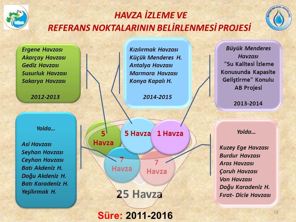 5 Havza 1 Havza Süre: 2011-2016 HAVZA İZLEME VE REFERANS NOKTALARININ BELİRLENMESİ PROJESİ Ergene Havzası Akarçay Havzası Gediz Havzası Susurluk Havzası Sakarya Havzası 2012-2013 Ergene Havzası Akarçay Havzası Gediz Havzası Susurluk Havzası Sakarya Havzası 2012-2013 Kızılırmak Havzası Küçük Menderes H.