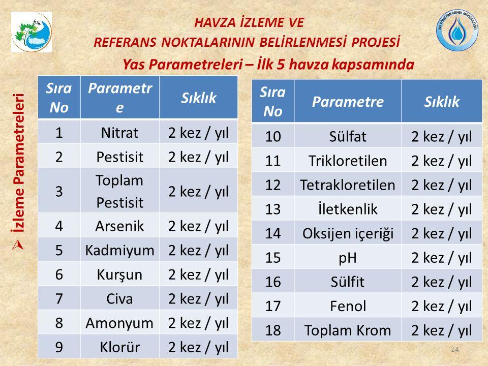 Sıra No Parametr e Sıklık 1Nitrat2 kez / yıl 2Pestisit2 kez / yıl 3 Toplam Pestisit 2 kez / yıl 4Arsenik2 kez / yıl 5Kadmiyum2 kez / yıl 6Kurşun2 kez / yıl 7Civa2 kez / yıl 8Amonyum2 kez / yıl 9Klorür2 kez / yıl Sıra No ParametreSıklık 10Sülfat2 kez / yıl 11Trikloretilen2 kez / yıl 12Tetrakloretilen2 kez / yıl 13İletkenlik2 kez / yıl 14Oksijen içeriği2 kez / yıl 15pH2 kez / yıl 16Sülfit2 kez / yıl 17Fenol2 kez / yıl 18Toplam Krom2 kez / yıl Yas Parametreleri – İlk 5 havza kapsamında HAVZA İZLEME VE REFERANS NOKTALARININ BELİRLENMESİ PROJESİ  İzleme Parametreleri 24