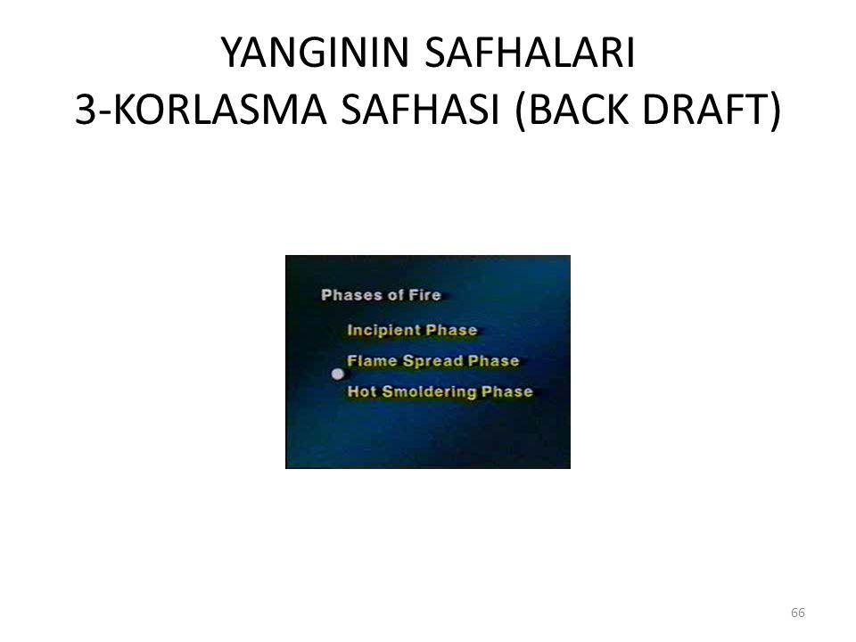 YANGININ SAFHALARI 3-KORLASMA SAFHASI (BACK DRAFT) 66