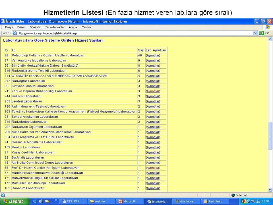 Hizmetlerin Listesi (En fazla hizmet veren lab.lara göre sıralı)