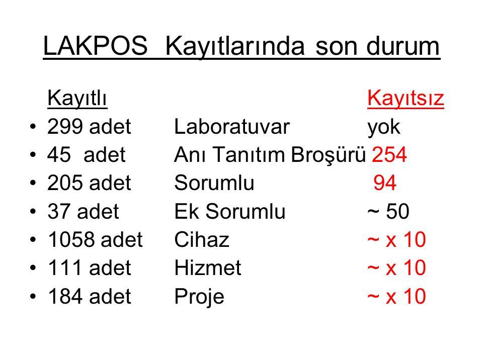 LAKPOS Kayıtlarında son durum KayıtlıKayıtsız 299 adet Laboratuvar yok 45 adet Anı Tanıtım Broşürü 254 205 adet Sorumlu 94 37 adet Ek Sorumlu~ 50 1058 adet Cihaz ~ x 10 111 adet Hizmet ~ x 10 184 adet Proje ~ x 10