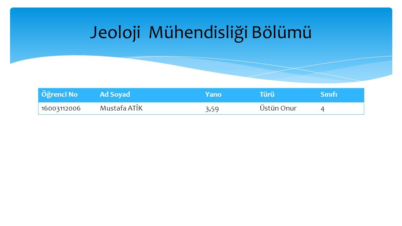Öğrenci NoAd SoyadYanoTürüSınıfı 16003112006Mustafa ATİK3,59Üstün Onur4 Jeoloji Mühendisliği Bölümü