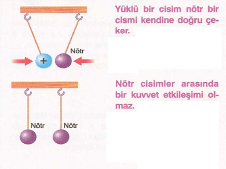  Bir maddeyi oluşturan atomların toplam pozitif ve negatif yük sayıları birbirine eşit ise bu tür cisimlere nötr cisim denir.