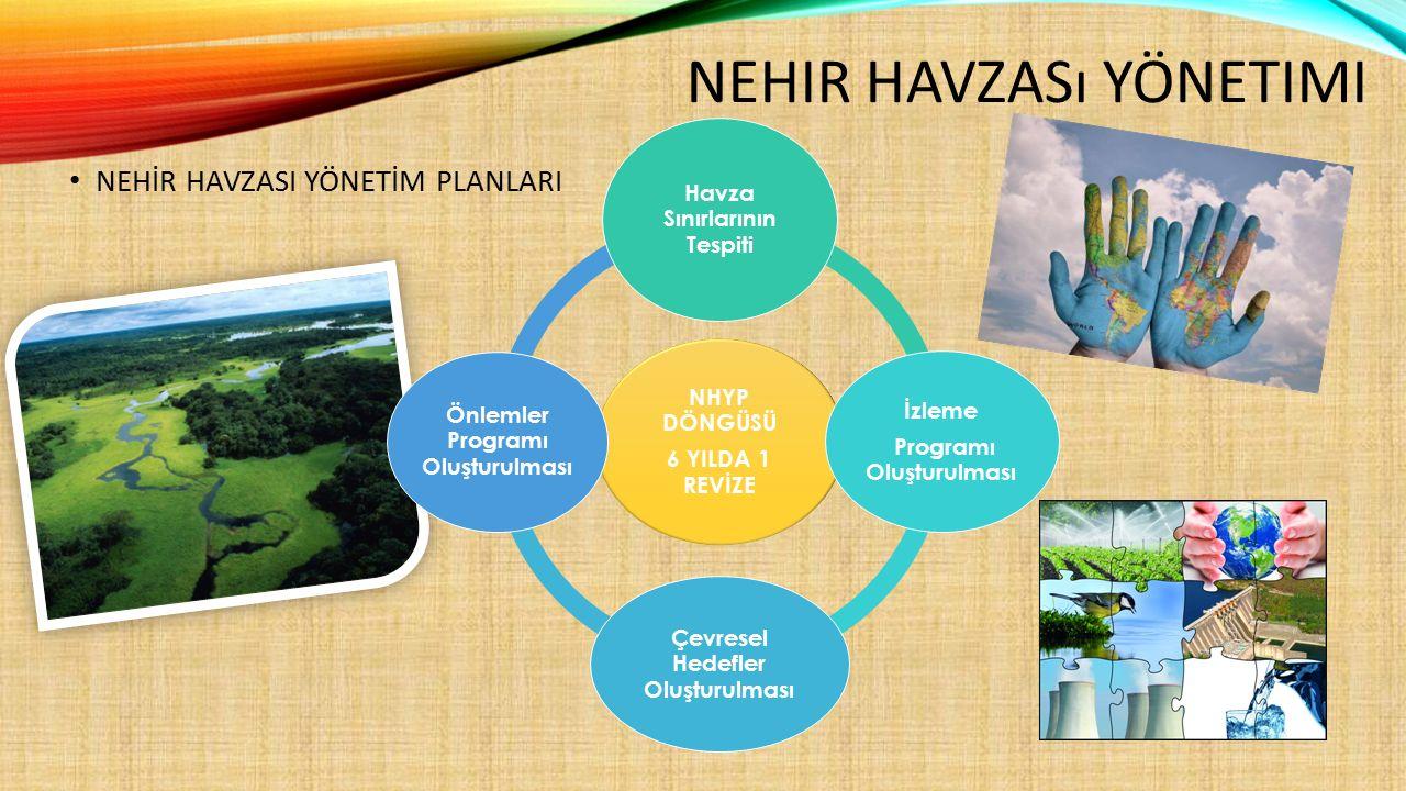 Koruma Alanı ParametreSıklık İçme Suyu Koruma Alanı İçme Suyu Elde Edilen veya Elde Edilmesi Planlanan Yüzeysel Suların Kalitesine Dair Yönetmelik kapsamındaki parametreler Nüfus ve miktara bağlı olarak belirlenir (4/8/12 kez) Habitat Koruma Alanları İlgili mevzuatta yer alan parametreler İlgili mevzuatta yer alan izleme sıklıkları  Korunan Alan İzleme Parametreleri / Sıklıkları PARAMETRELER VE SIKLIKLARI