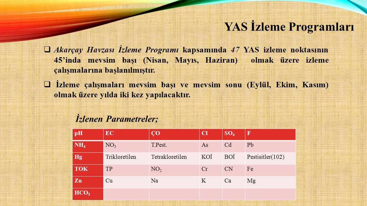 pHECÇOClSO 4 F NH 4 NO 3 T.Pest.AsCdPb HgTrikloretilenTetrakloretilenKOİBOİPestisitler(102) TOKTPNO 2 CrCNFe ZnCuNaKCaMg HCO 3  Akarçay Havzası İzlem