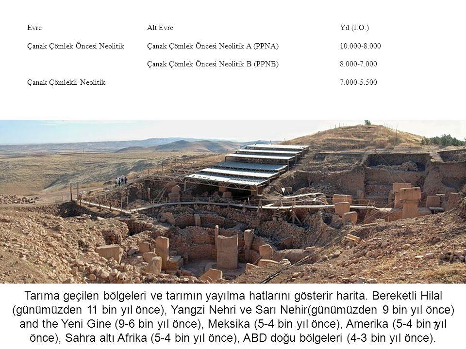 8 Neden Neolitik Çağ.Sonrası mı.