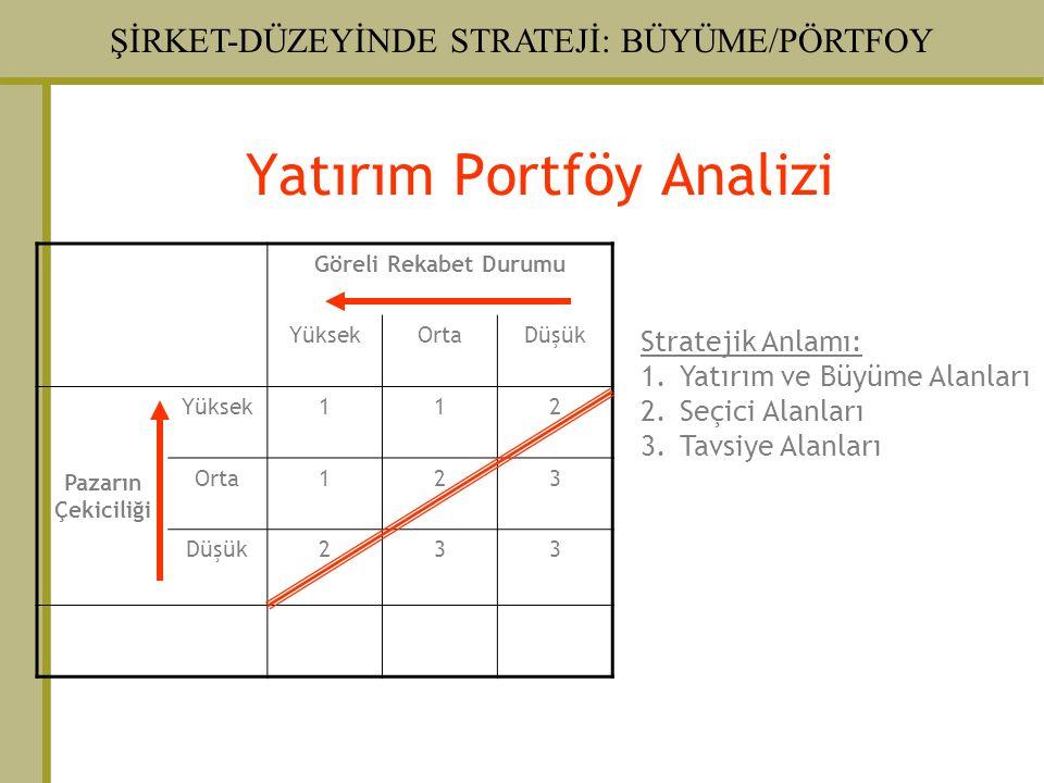 ŞİRKET-DÜZEYİNDE STRATEJİ: BÜYÜME/PÖRTFOY Yatırım Portföy Analizi Göreli Rekabet Durumu YüksekOrtaDüşük Pazarın Çekiciliği Yüksek112 Orta123 Düşük233