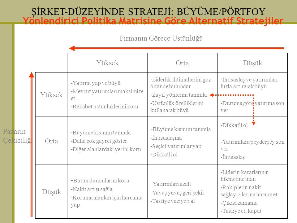 ŞİRKET-DÜZEYİNDE STRATEJİ: BÜYÜME/PÖRTFOY Firmanın Görece Üstünlüğü Pazarın Çekiciliği YüksekOrtaDüşük Yüksek -Yatırım yap ve büyü -Mevcut yatırımları