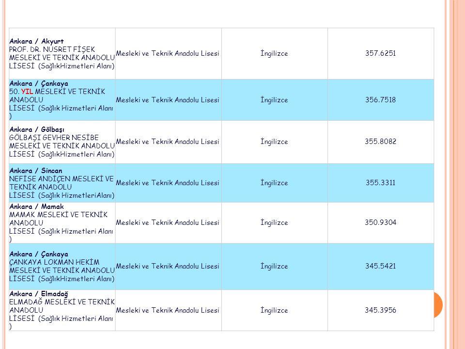 Ankara / Akyurt PROF. DR. NUSRET FİŞEK MESLEKİ VE TEKNİK ANADOLU LİSESİ (SağlıkHizmetleri Alanı) Mesleki ve Teknik Anadolu Lisesiİngilizce357.6251 Ank