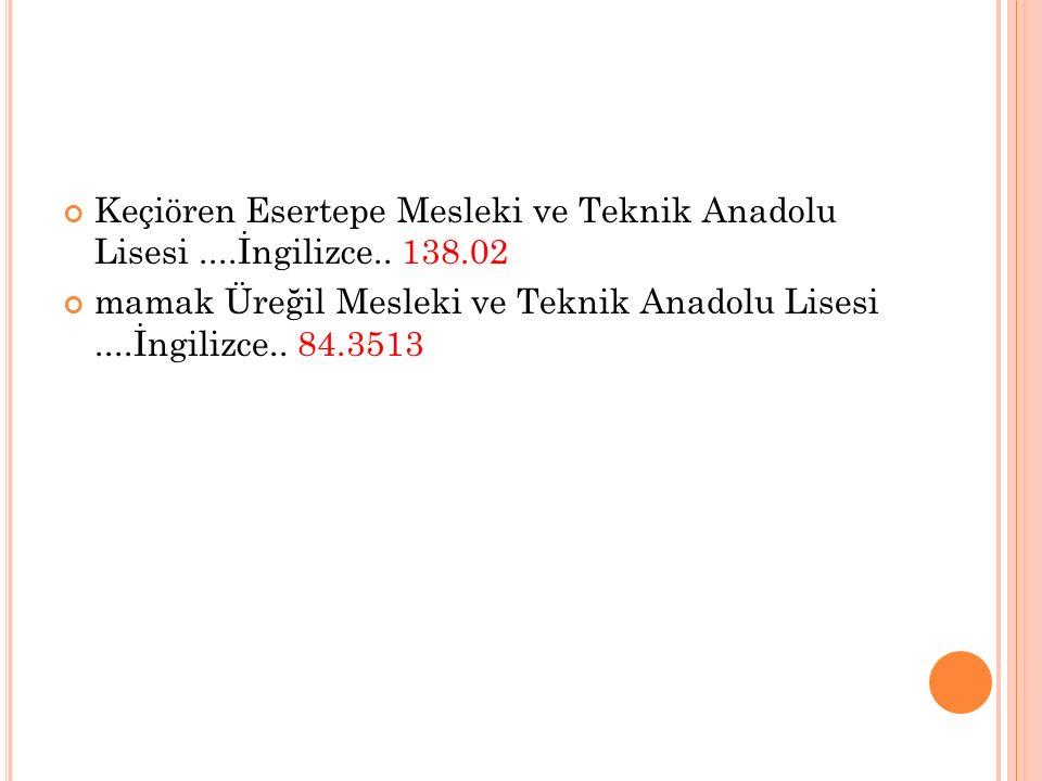 Keçiören Esertepe Mesleki ve Teknik Anadolu Lisesi....İngilizce.. 138.02 mamak Üreğil Mesleki ve Teknik Anadolu Lisesi....İngilizce.. 84.3513
