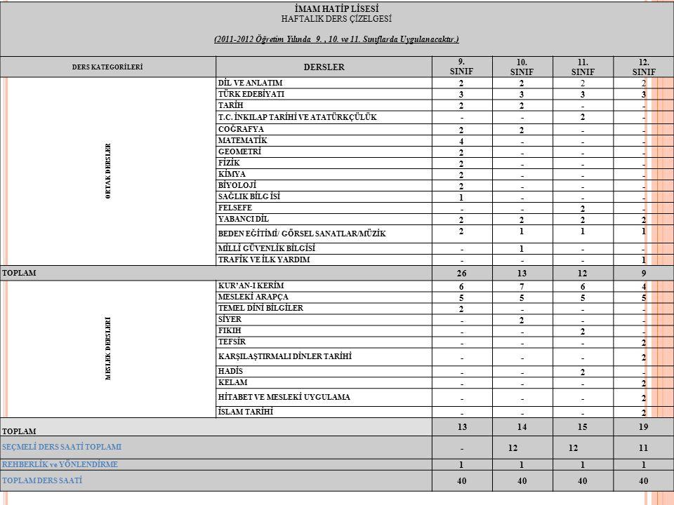 İMAM HATİP LİSESİ HAFTALIK DERS ÇİZELGESİ (2011-2012 Öğretim Yılında 9., 10. ve 11. Sınıflarda Uygulanacaktır.) DERS KATEGORİLERİ DERSLER 9. SINIF 10.