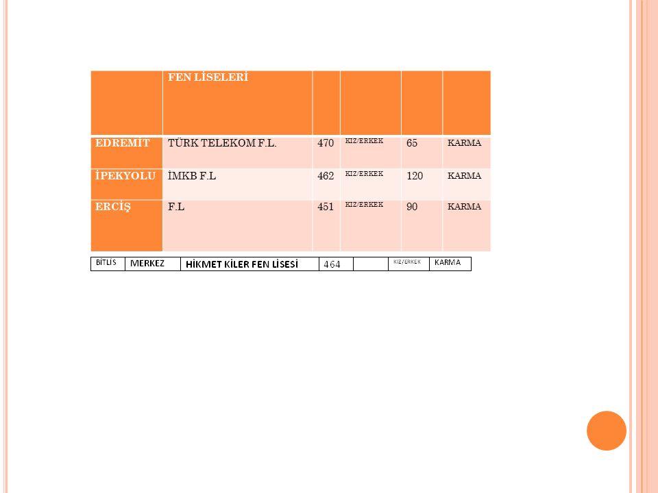 FEN LİSELERİ EDREMİT TÜRK TELEKOM F.L.470 KIZ/ERKEK 65 KARMA İPEKYOLU İMKB F.L462 KIZ/ERKEK 120 KARMA ERCİŞ F.L451 KIZ/ERKEK 90 KARMA